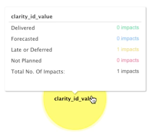 Project Status Matrix tooltip