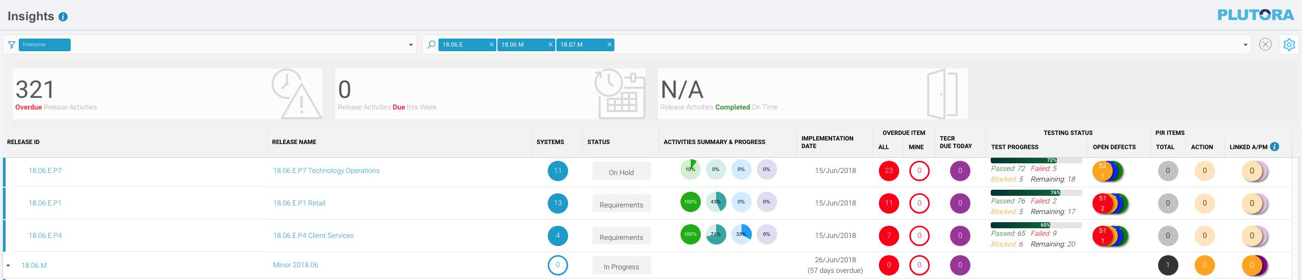Manage Insights Dashboard   Plutora Knowledge Base